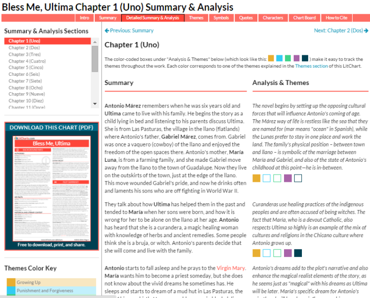 LitCharts Link–Very Detailed Analysis – pedagoglog