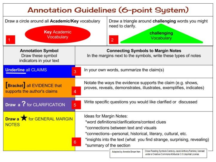 Assorted Images To Illustrate Reading And Annotation Pedagoglog